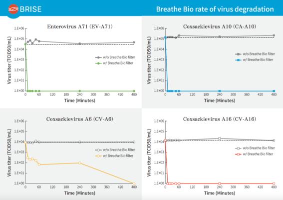 BRISE Bio filter - NHRI test report